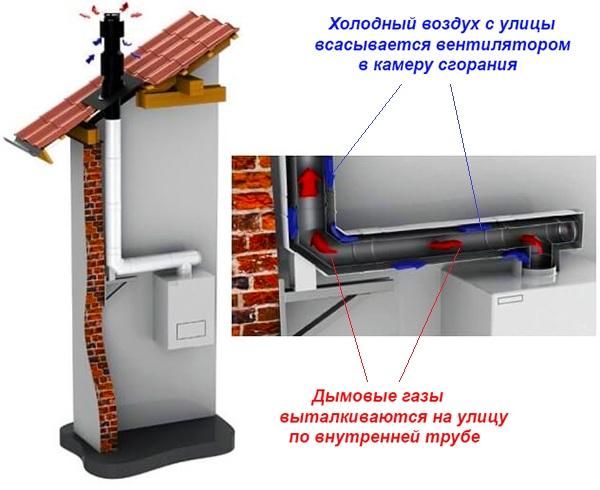 Движение газов по двустенной трубе