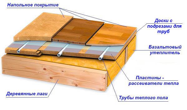 Трубы с теплоносителем в деревянном покрытии