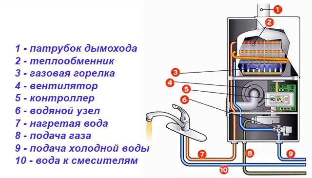 Устройство проточного водонагревателя с закрытой камерой