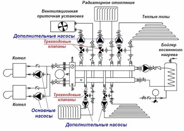Схема отопления с дополнительными насосами