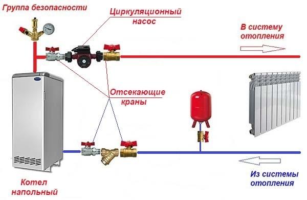 Схема монтажу насоса до трубі подачі