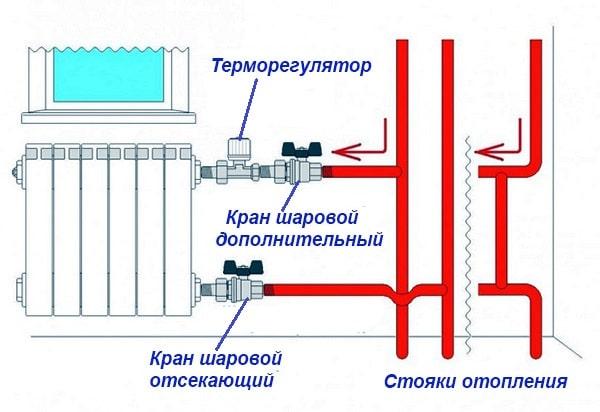 Схема подключения радиатора к стояку центрального отопления