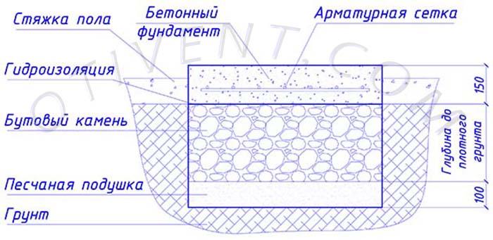 Схема залізобетонного фундаменту в розрізі