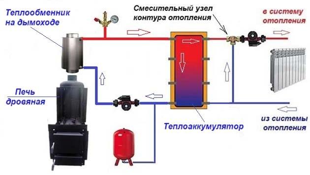 Як підключити самоварний теплообмінник до водяного опалення
