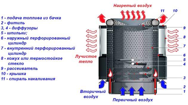 Схема печи на солярке