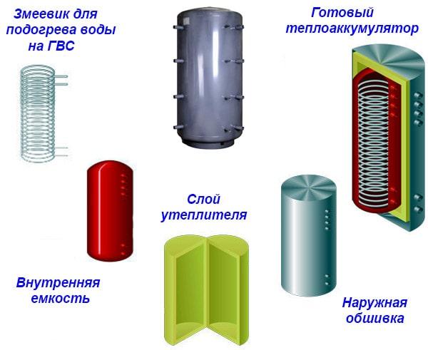 Схема складання теплоаккумулятора на заводі