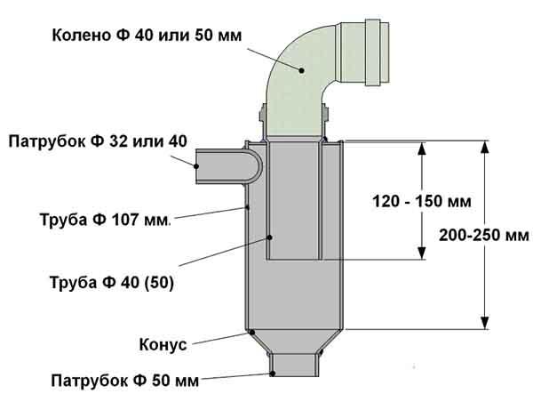 Размеры самодельного циклона