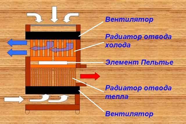 Охолоджувач з елементів Пельт'є - схема роботи
