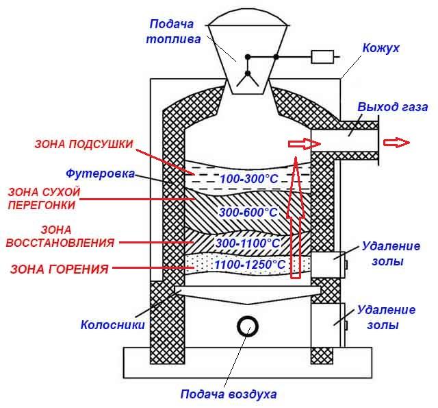 Строение газгена в разрезе