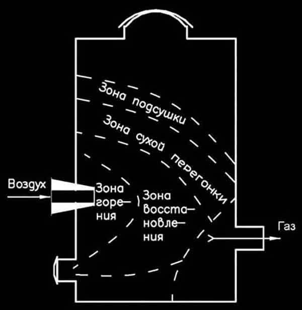 Схема горизонтального процесса газификации