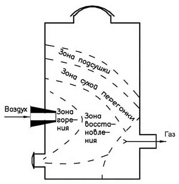 Схема прохождения воздуха через емкость