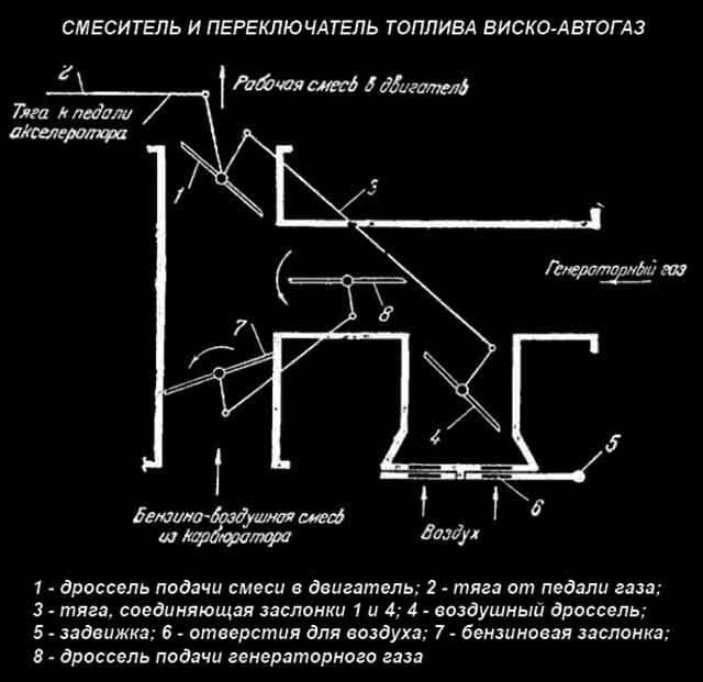Схема подачи генераторного газа в ДВС