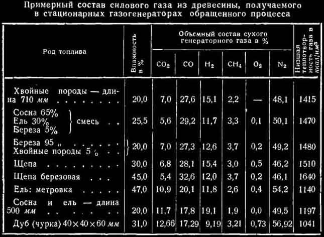 Составляющие пиролизного газа – таблица