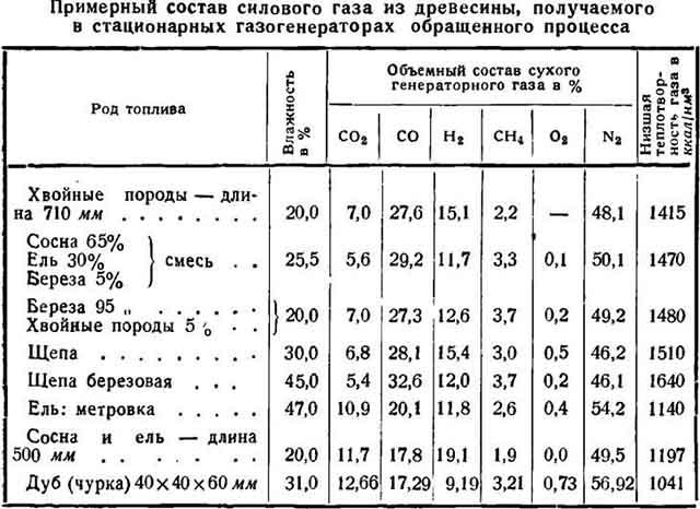 Табличка с данными о древесном газе