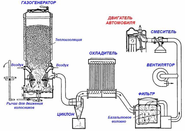 Технологическая цепочка выработки силового газа