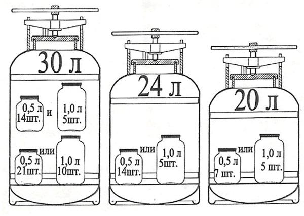 Размеры баков для стеклянной посуды