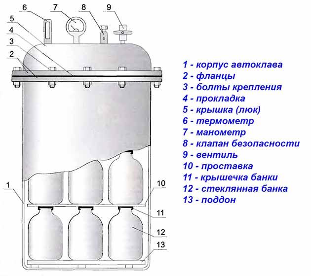 Схема бытового автоклава с консервацией в разрезе