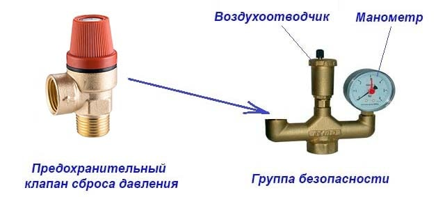 Клапан аварийного сброса для группы безопасности