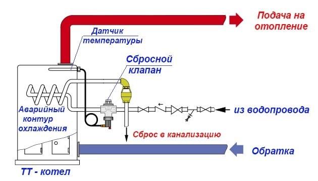 Схема подключения через аварийный теплообменник котла