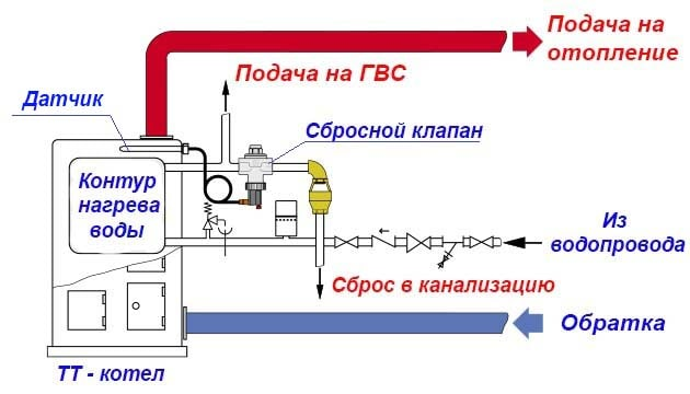 Схема подключения теплового клапана к котлу