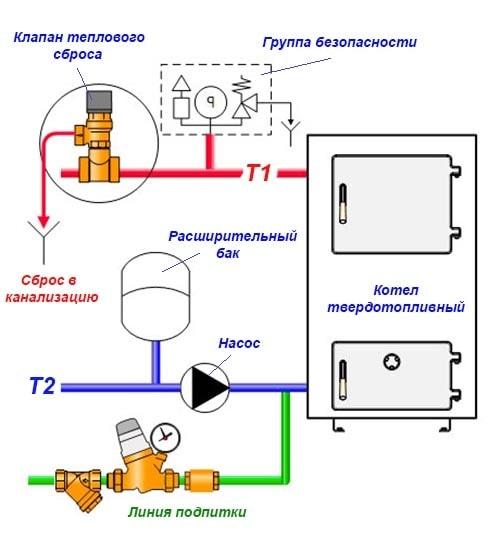 Устройство аварийного теплового сброса воды