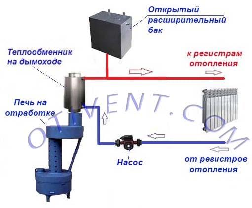 Подключение самоварного теплообменника – схема
