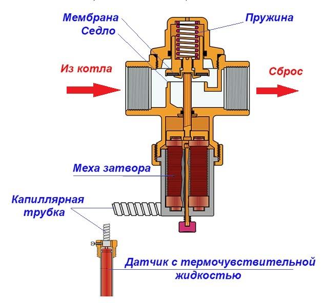 Элемент с капиллярной трубкой в разрезе