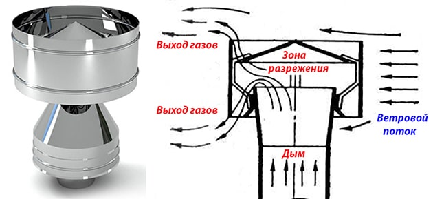 Принцип действия насадки-дефлектора