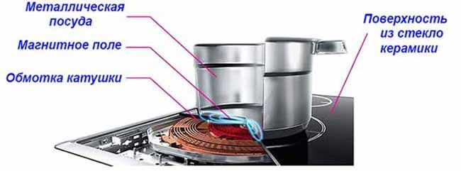 Нагреватель индукционной плиты в разрезе