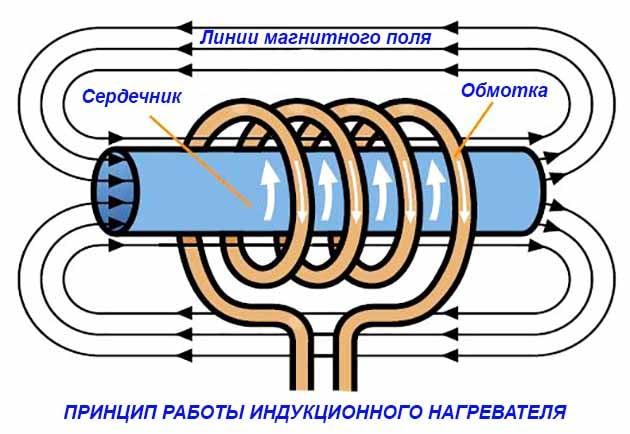 Принцип индукционного нагрева – схема