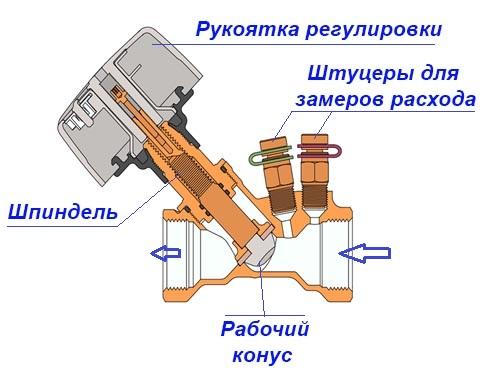 Магистральный вентиль в разрезе