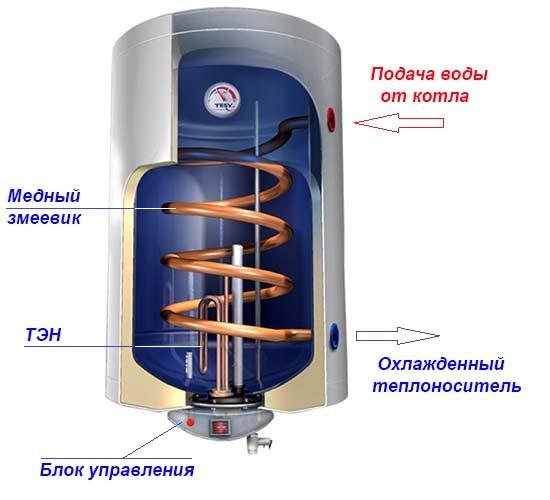Комбинированный нагреватель воды