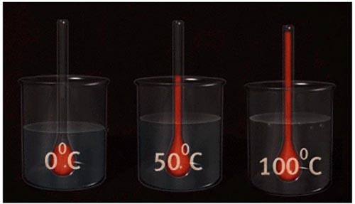 Расширение нагреваемой жидкости