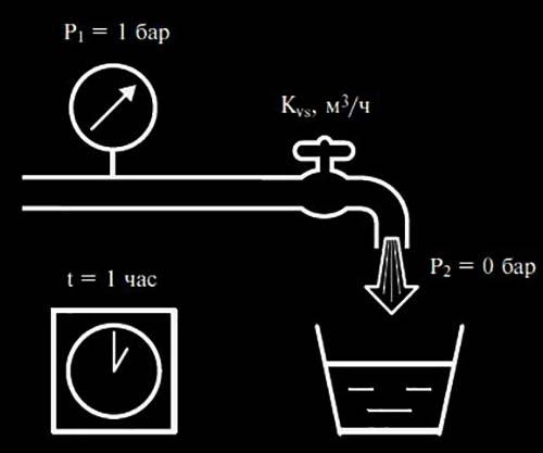 Основной параметр регулирующего элемента
