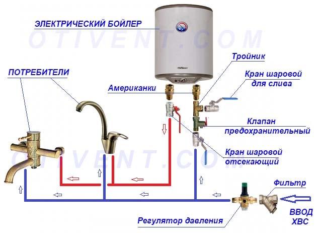 Обв'язка електроводонагрівача з системою водопостачання