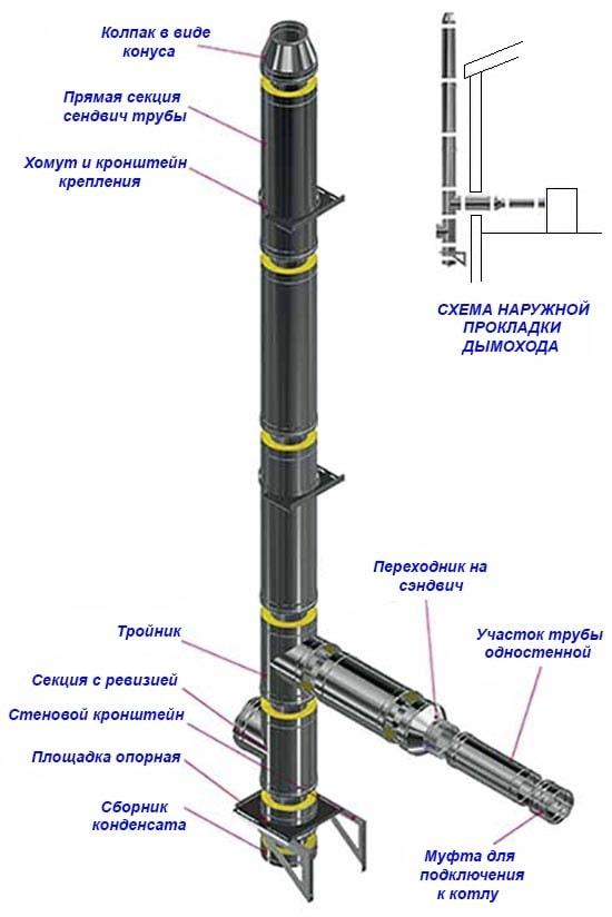 Схема пристенного наружного дымохода