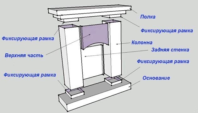 Детали картонного псевдокамина