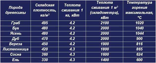 Данные по теплотворности дерева