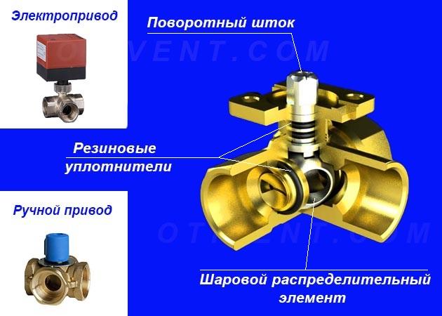 Ротационное устройство в разрезе