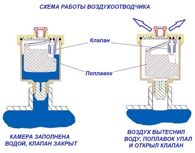Как работает автоматический воздухосбрасыватель