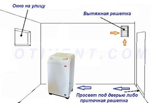Воздухообмен в помещении газовой котельной