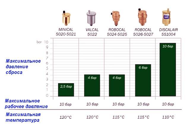 Таблица подбора воздухосбрасывателей