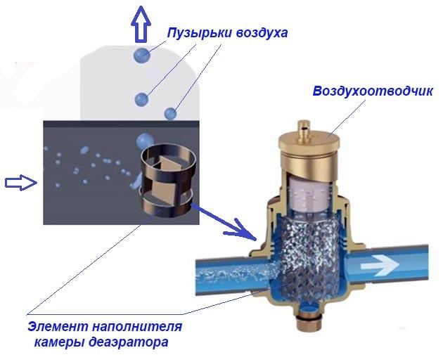 Улавливание воздуха в камере