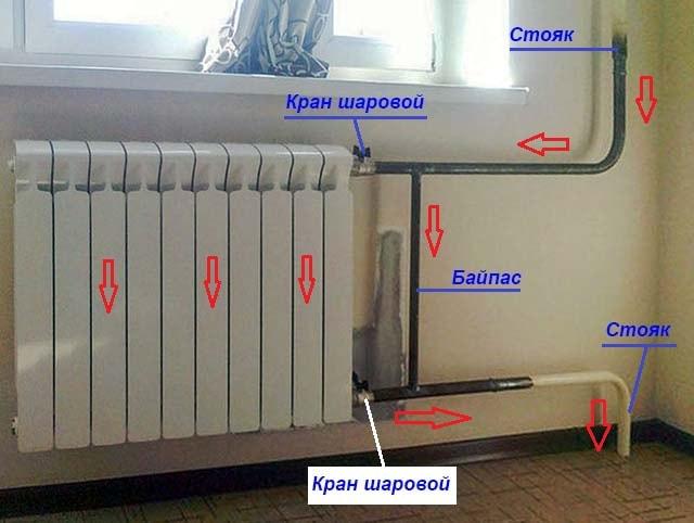 Как выглядит байпасная линия радиатора