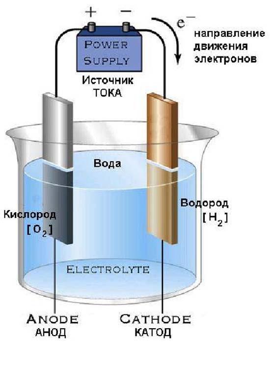 Схема розкладання води електрикою