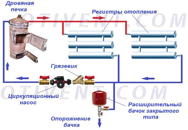 Як підключити піч з водяним контуром до регістрів опалення