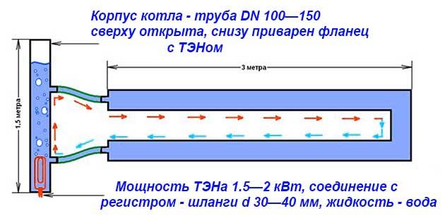 Водяной электронагреватель из труб