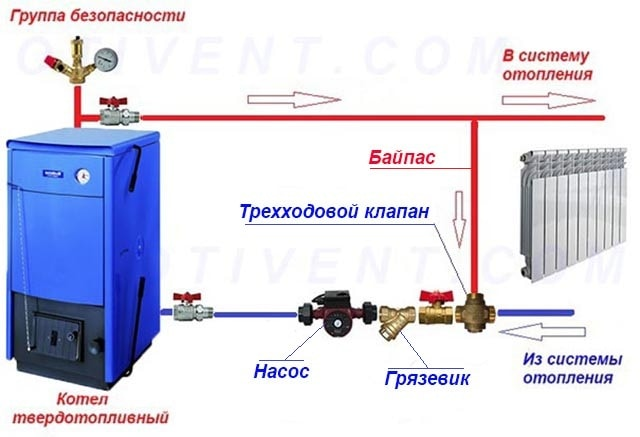 Схема защиты твердотопливного котла от конденсата