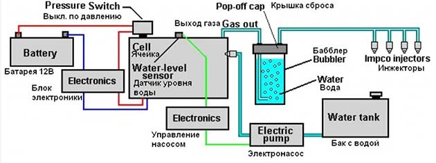 Схема з'єднань елементів електролізера