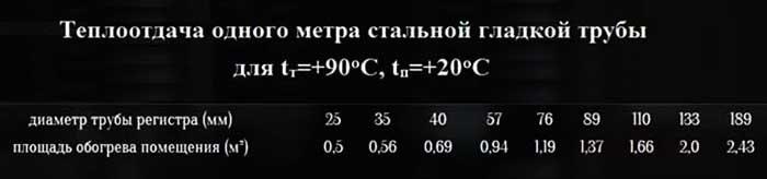 Как рассчитать теплоотдачу гладких труб с водой